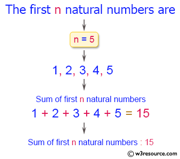 C# Sharp Exercises: Sum of first n natural numbers