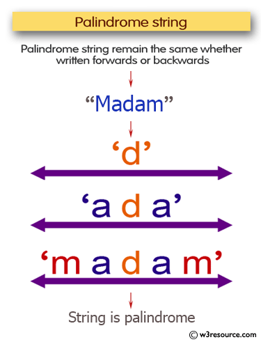 C# Sharp Exercises: Check whether a string ia Palindrome or not
