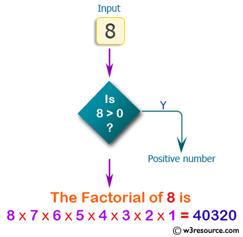 C# Sharp Exercises: Find the factorial of a given number