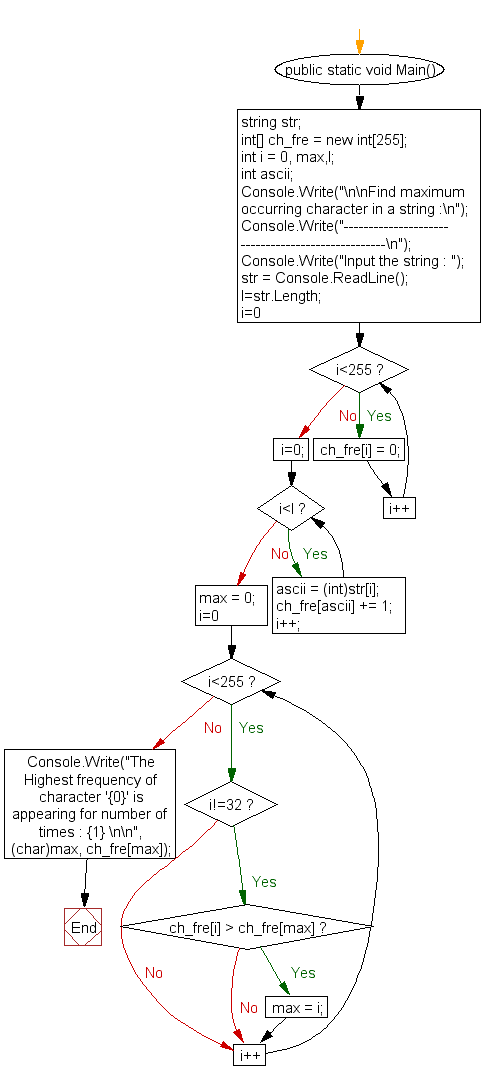 Flowchart: Find maximum occurring character in a string