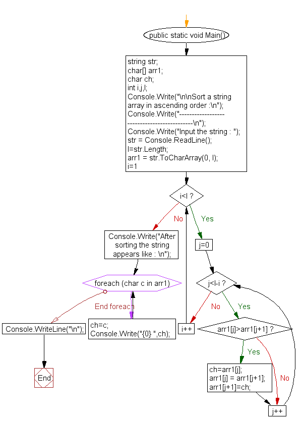 Flowchart: Sort a string array in ascending order