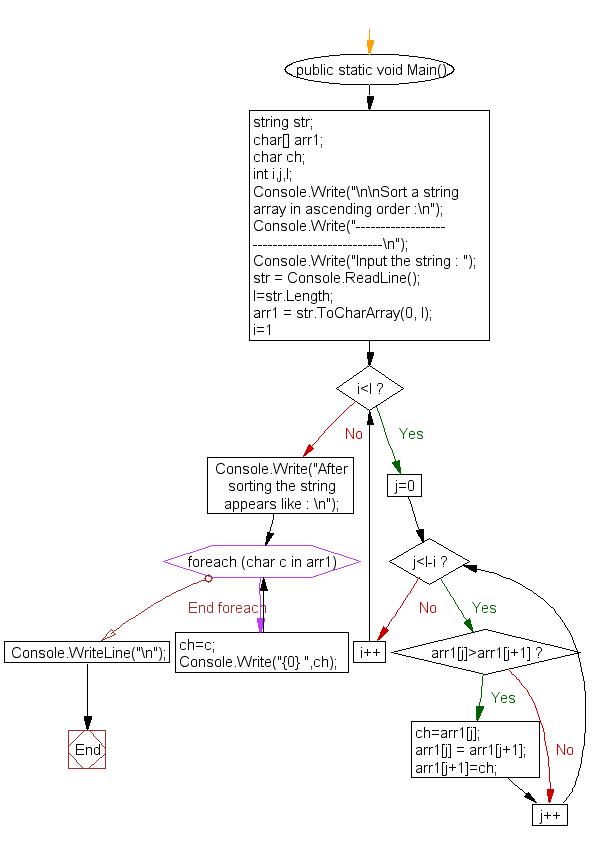 C# Sharp Exercises: Sort a string array in ascending order - w3resource