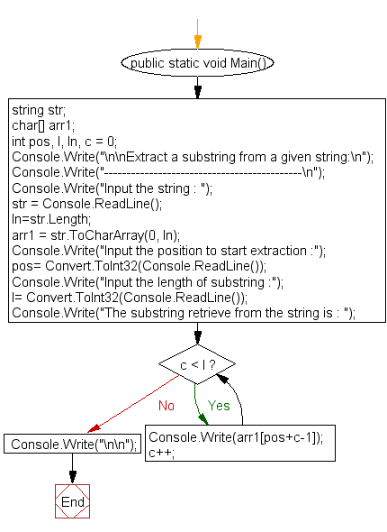 Flowchart: Extract a substring from a given string