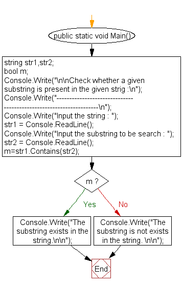 Flowchart: Check whether a given substring is present in the given strig