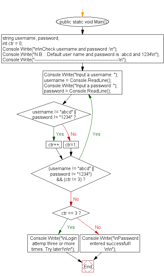 Flowchart: Check username and password