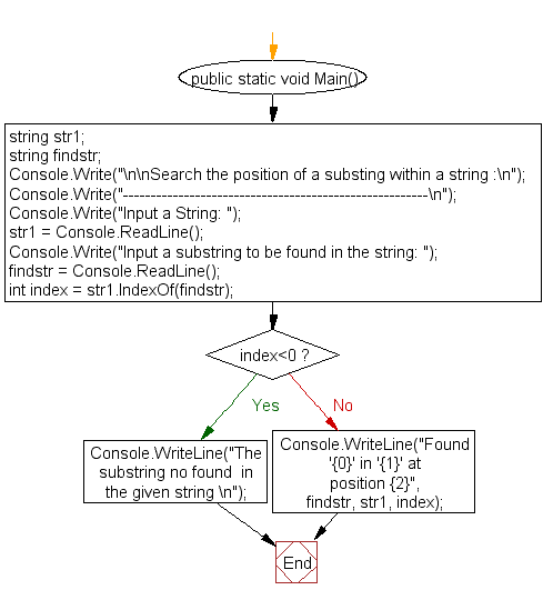 Flowchart: Search the position of a substing within a string