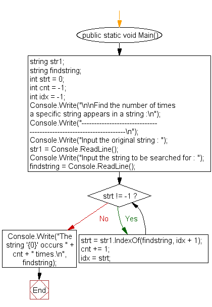 Flowchart: Find the number of times a substring appears in a string