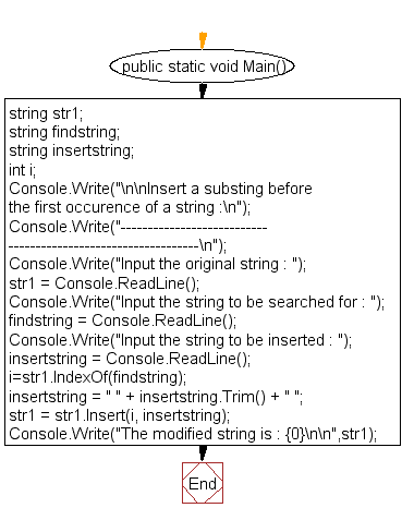 Flowchart: Insert a substring before the first occurence of a string