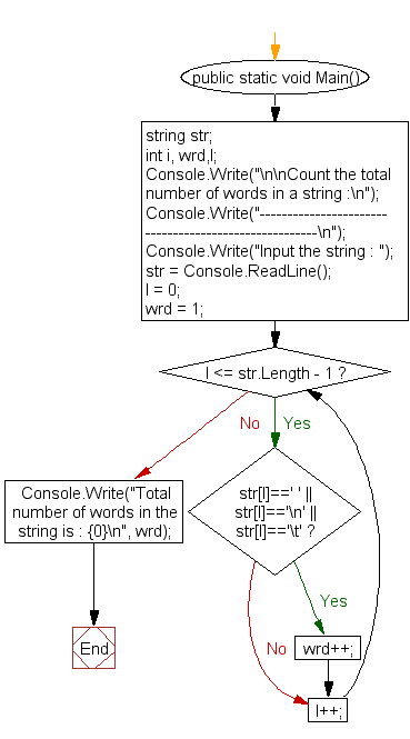 Flowchart: Count the total number of words in a string