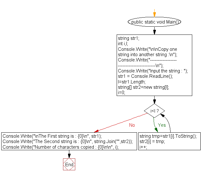 Flowchart: Copy one string into another string