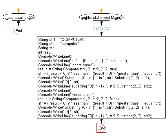 Flowchart: Compare two substrings that only differ in case