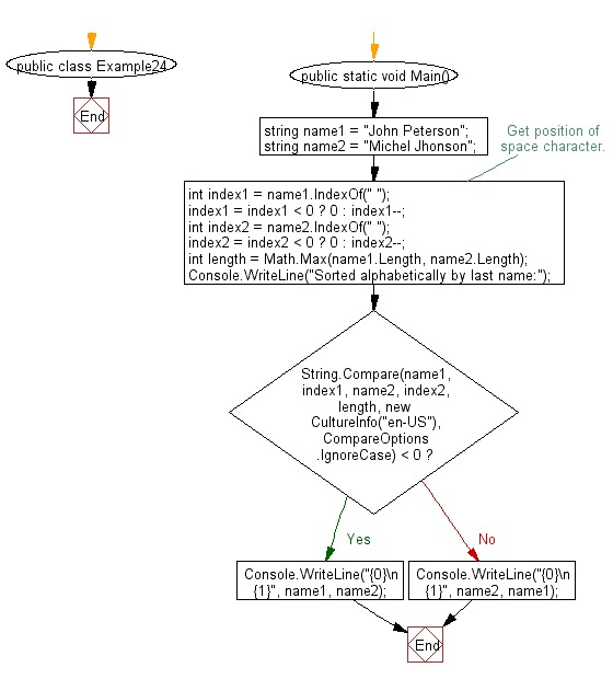 Flowchart: C# Sharp Exercises - Compare the last names and lists them in alphabetical order