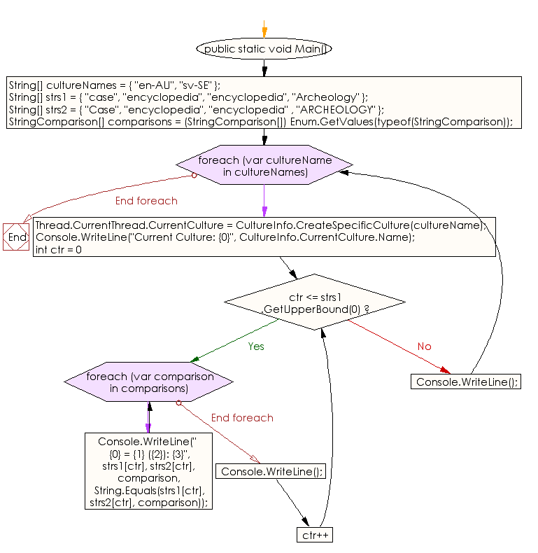 Flowchart: C# Sharp Exercises - Compare four sets of words by using each member of the StringComparison enumeration