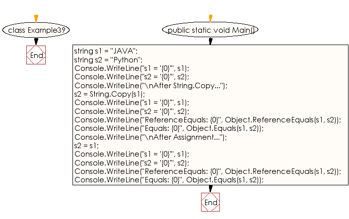 Flowchart: C# Sharp Exercises - Creates two string objects with different value