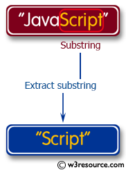 C# Sharp Exercises: Extract a substring from a given string