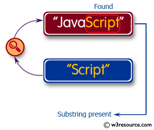 C# Sharp Exercises: Check whether a given substring is present in the given string