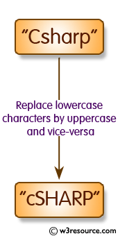 C# Sharp Exercises: Replace lowercase characters by uppercase and vice-versa