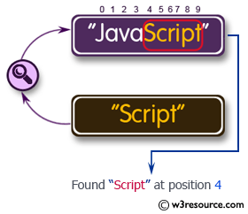 C# Sharp Exercises: Search the position of a substring within a string