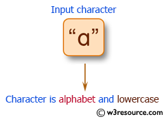 C# Sharp Exercises: Check whether a character is an alphabet or not and if so, check for the case