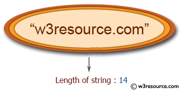 C# Sharp Exercises: Find the length of a string