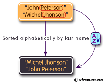 C# Sharp Exercises: Compare the last names and lists them in alphabetical order