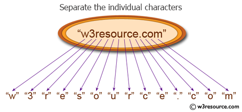 C# Sharp Exercises: Separate the individual characters from a string