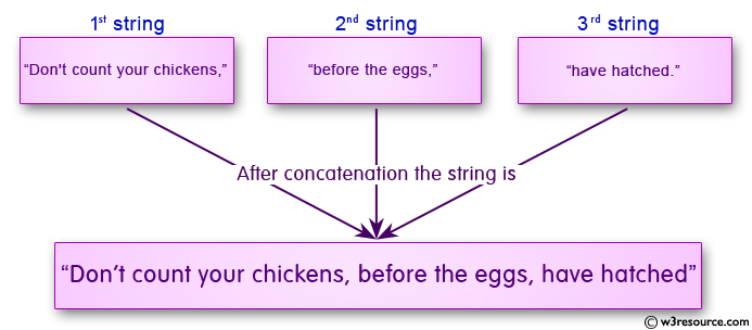 C# Sharp Exercises: Concatenate three strings and display the result