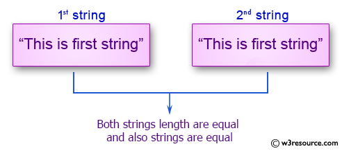 C# Sharp Exercises: Compare two string whether they are equal or not