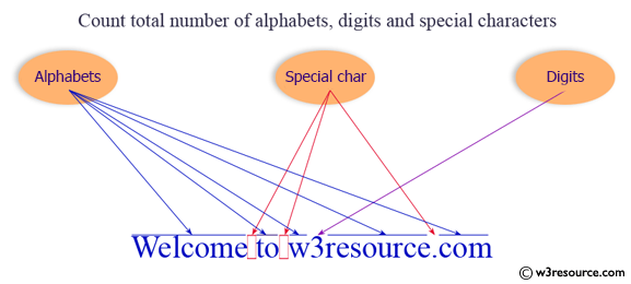 C# Sharp Exercises: Count a total number of alphabets, digits and special characters