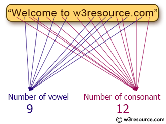 C# Sharp Exercises: Count a total number of vowel or consonant