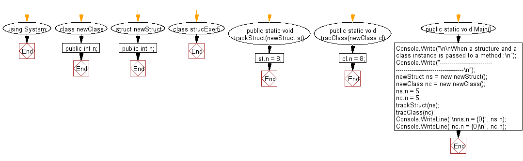 Flowchart: When a struct and a class instance is passed to a method
