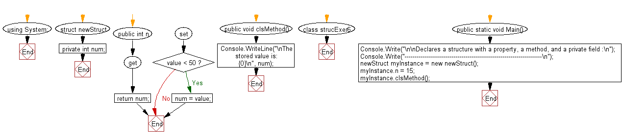 Flowchart: Declares a struct with a property, a method, and a private field