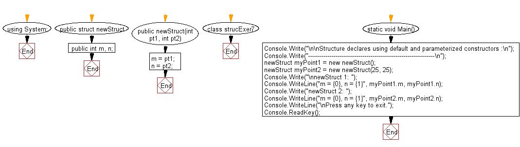 Flowchart: Structure declare using default and parameterized constructors.