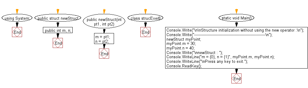 Flowchart: Structure initialization without using the new operator