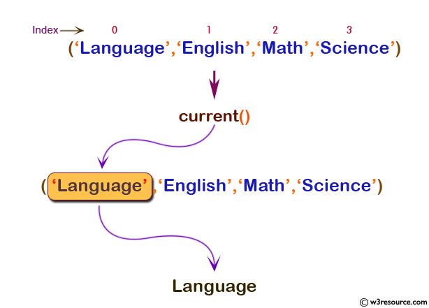 php function reference: current() function