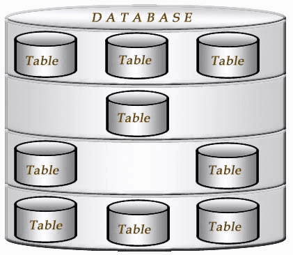 Mysql Create Database W3resource