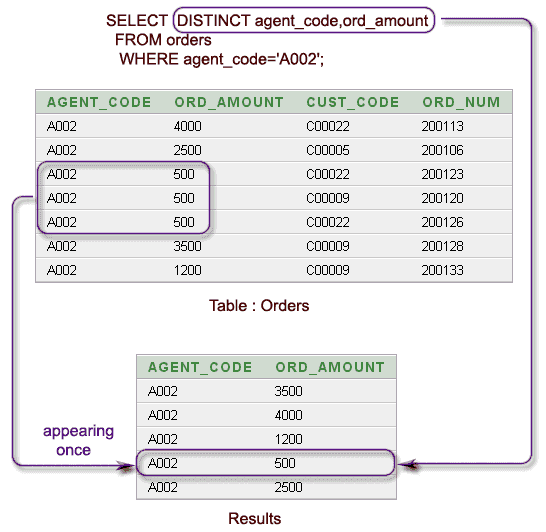 Linq To Sql Group By Multiple Columns 75