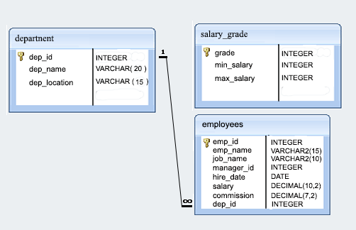 employee database structure