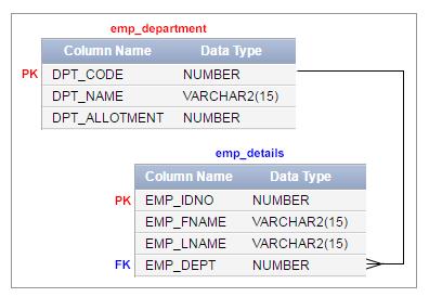 Model Database
