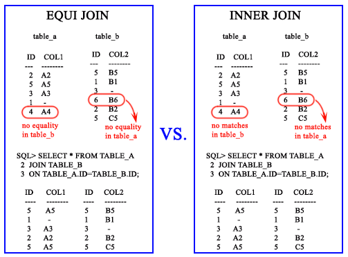 SQL Equi join - w3resource