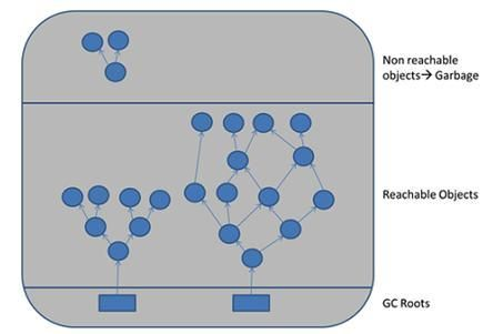 java garbage collection image1