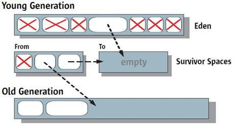 java garbage collection image2