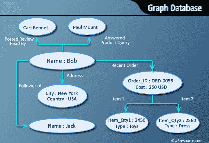 graph database nosql