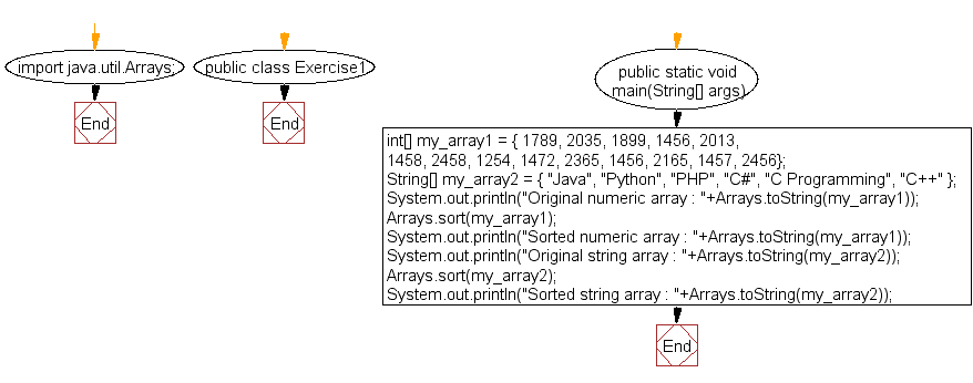 Flowchart: Java Array Exercises: Sort a numeric array and a string array