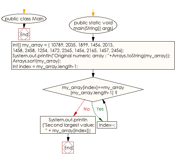 Flowchart: Java exercises: Find the second largest element in an array