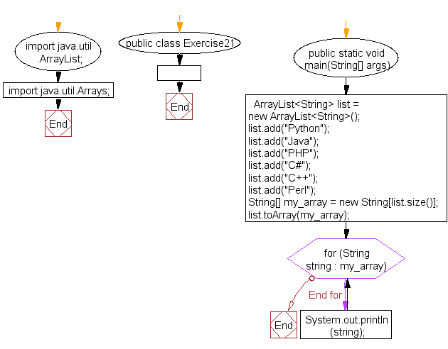 Flowchart: Java exercises: Convert an ArrayList to an array