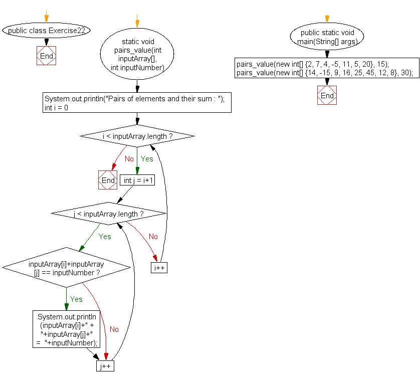 Flowchart: Java exercises: Find all pairs of elements in an array whose sum is equal to a specified number