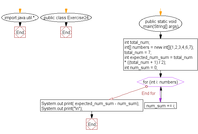 Flowchart: Java exercises: Find a missing number in an array