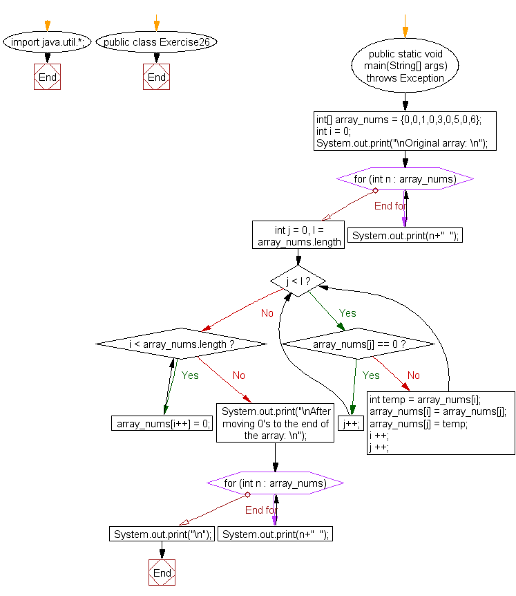 Flowchart: Java exercises: Move all 0's to the end of an array