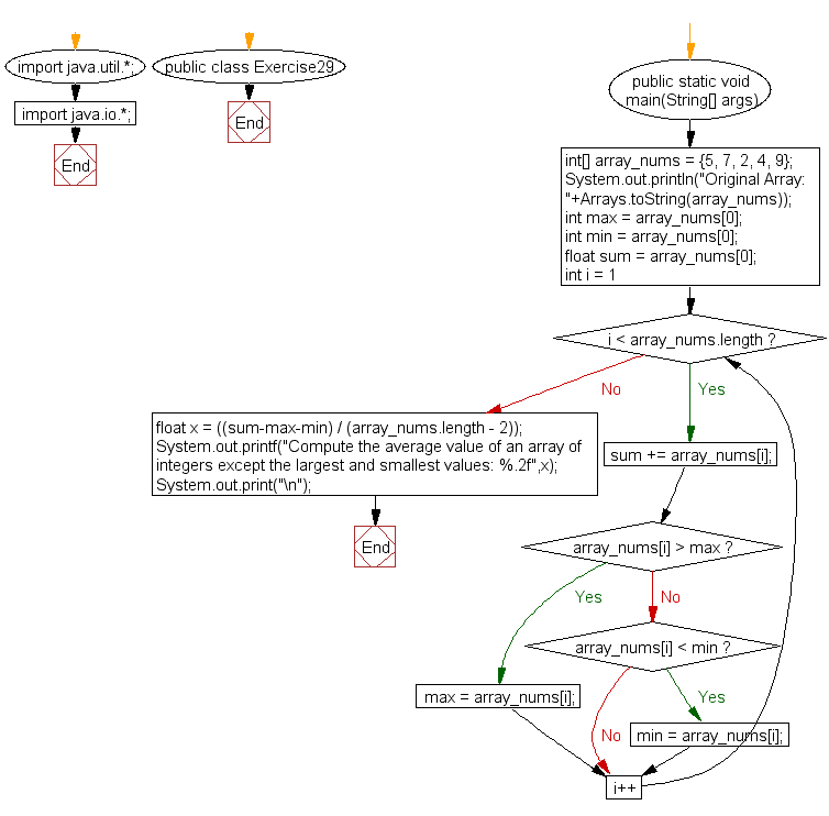 Flowchart: Java exercises: Compute the average value of an array of integers except the largest and smallest values